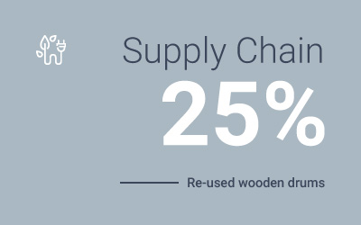 key-sustainability-numbers-from-word-barbato-supply-chain-re-used-wood.jpg